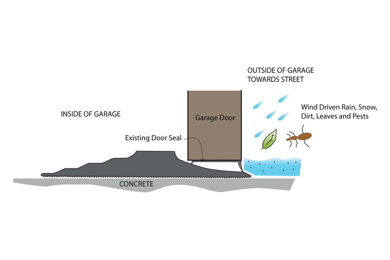 Tsunami Seal Garage Door Threshold Kit Garage Door Ideas