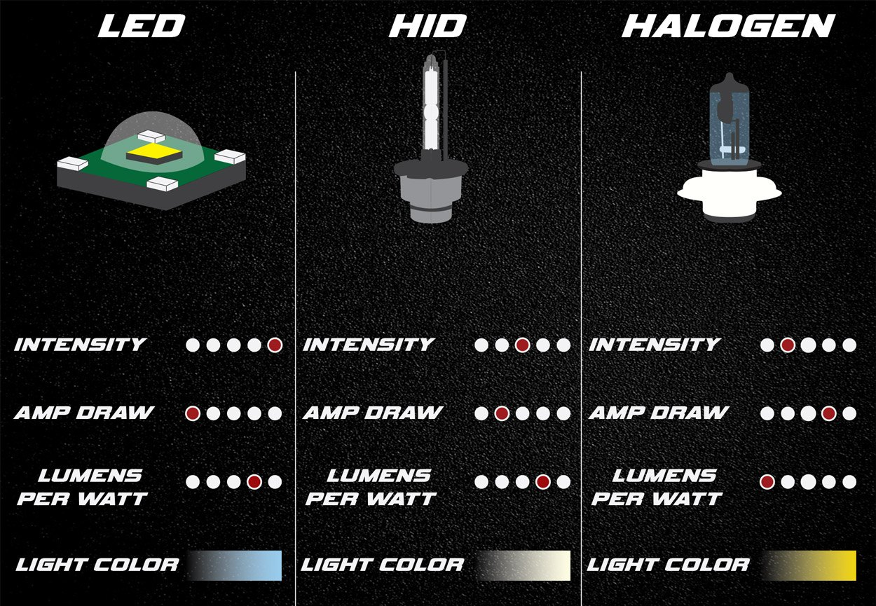 23 beautiful headlight comparison laser v led v hid xenon v brilliant vision x faq nvjuhfo Image collections