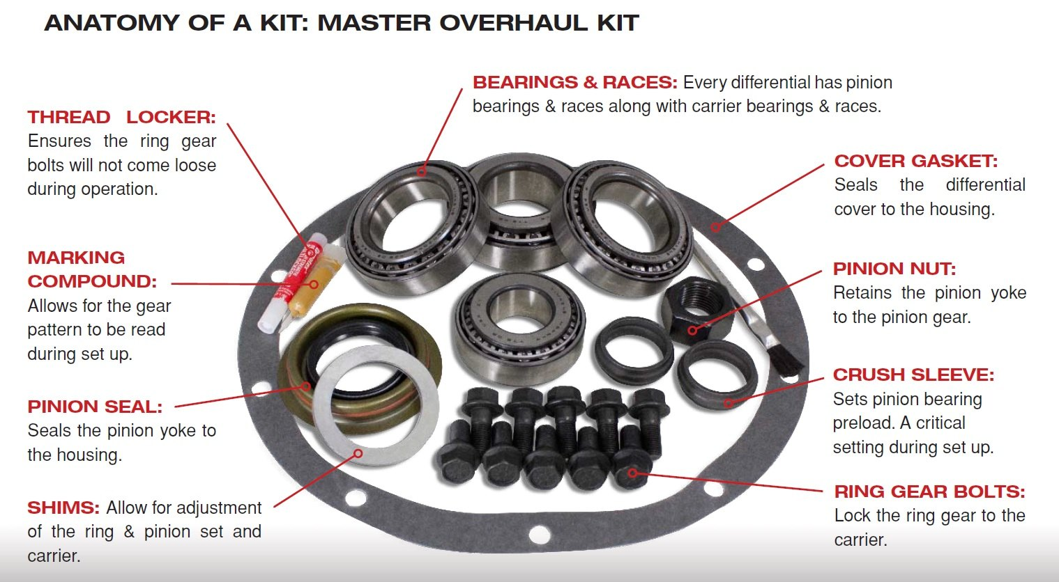 This is a great opportunity to replace the bearings and seals on your axle shaft to insure optimal performance of your differential